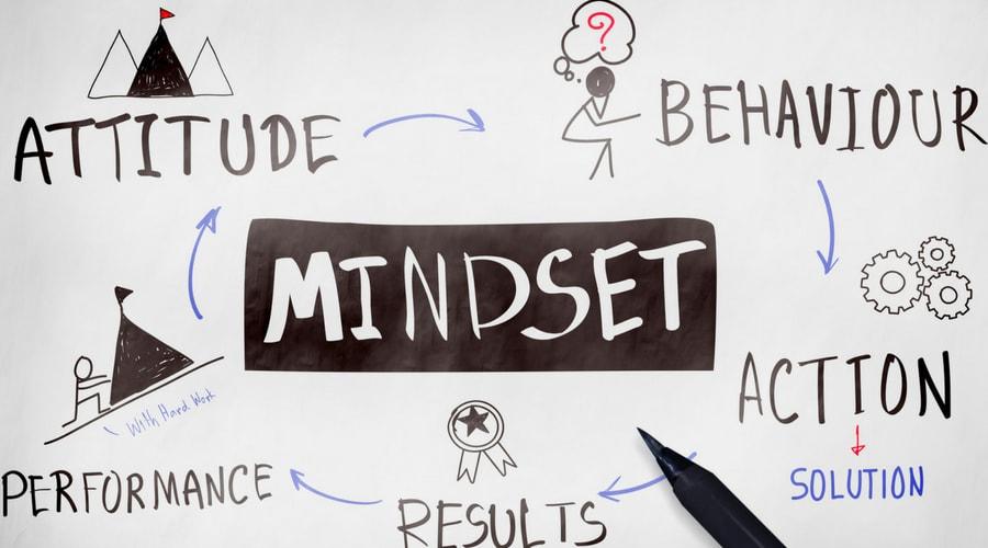 Social media marketing volhouden betekent de juiste mindset hebben. Mindmap met als thema mindset | Anneke van der Voort-Kruk, PRminded | Adviseur Social Media Plan en Strategie | LinkedIn trainer | voor ZZP en MKB | Bavel, Breda, Tilburg