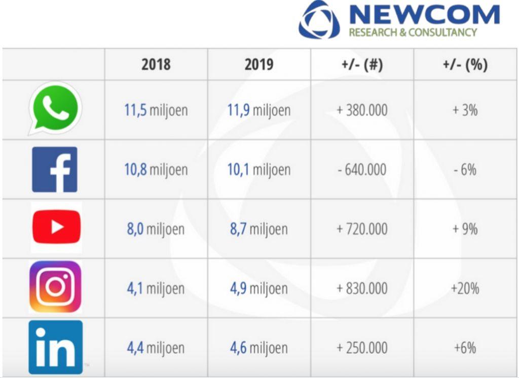 Social Media gebruik 2019_top 5 platformen | Anneke van der Voort-Kruk, PRminded | Adviseur Social Media Plan en Strategie | LinkedIn trainer | voor ZZP en MKB | Bavel, Breda, Tilburg