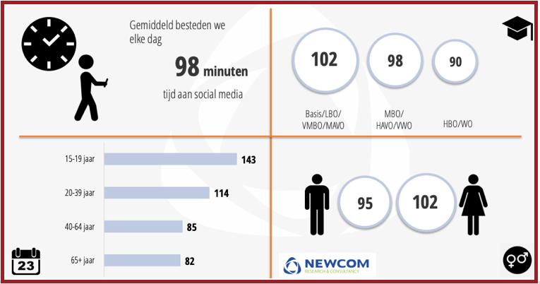 Gemiddeld dagelijks gebruik social media 2020 Newcom Research | PRminded LinkedIn trainer & personal branding coach Bavel, Breda, Tilburg
