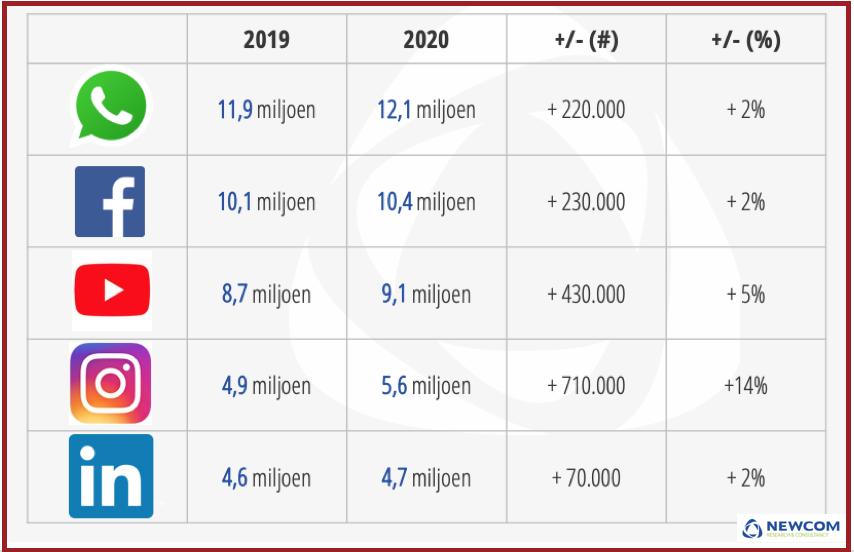 Tabel top 5 meest gebruikte social media platformen 2020, bron Newcom Research | PRminded, LinkedIn trainer & personal branding coach in Bavel, Breda, Tilburg
