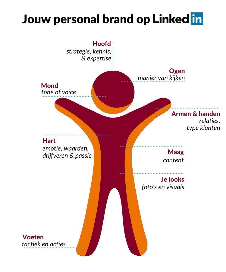 Jouw personal brand op LinkedIn | mannetje met beschrijving van lichaamsdelen | PRminded | LinkedIn expert en personal branding op LinkedIn | Bavel, Breda, Tilburg
